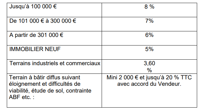 Honoraires agence